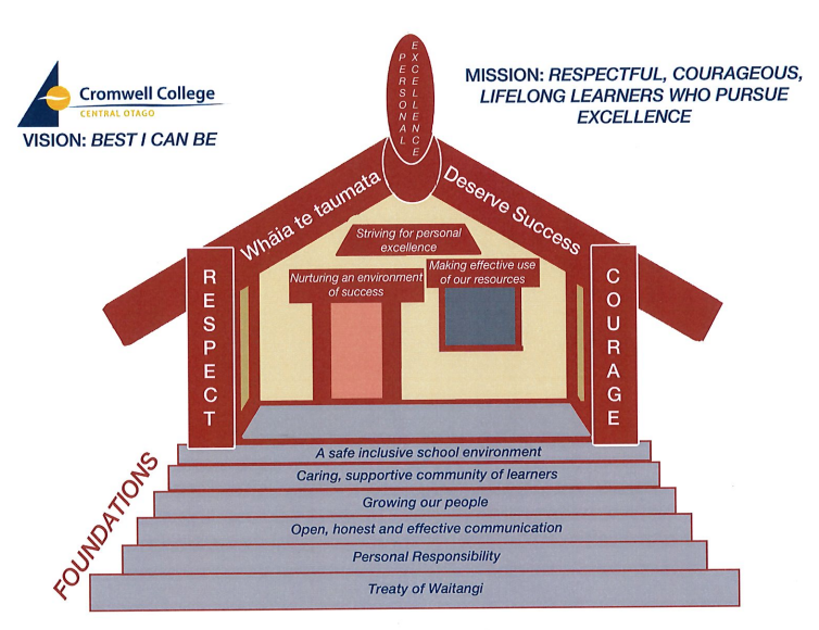 Cromwell College Mission